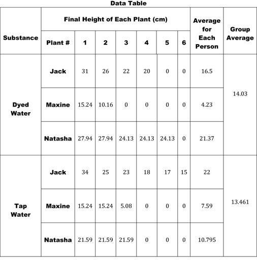 sugars as well as shrub progression statistics essay